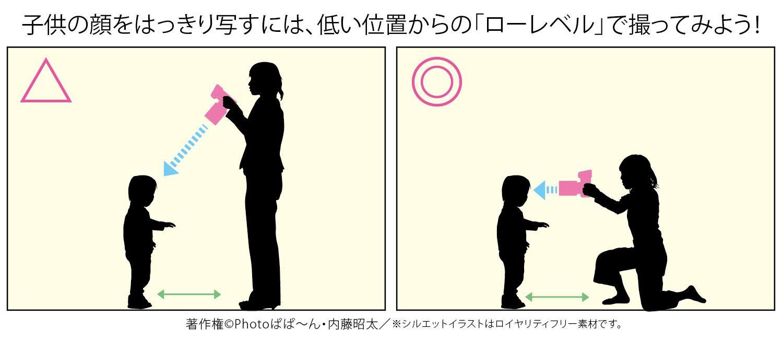 身長の低いお子様を撮る時のポイント・コツは、低い位置(ローレベル)からの撮影方法です。